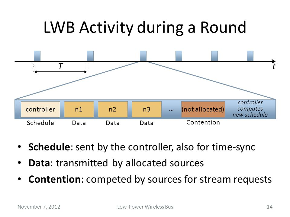 LWB Activity during a Round