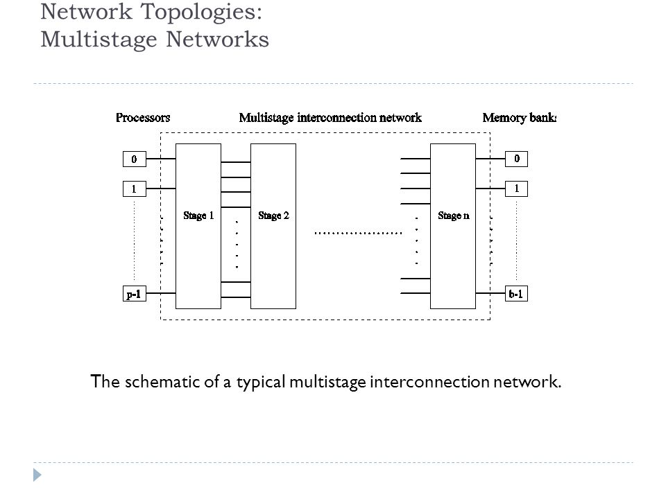 Network Topologies: Multistage Networks