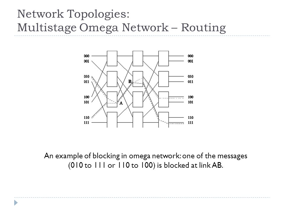 Network Topologies: Multistage Omega Network – Routing
