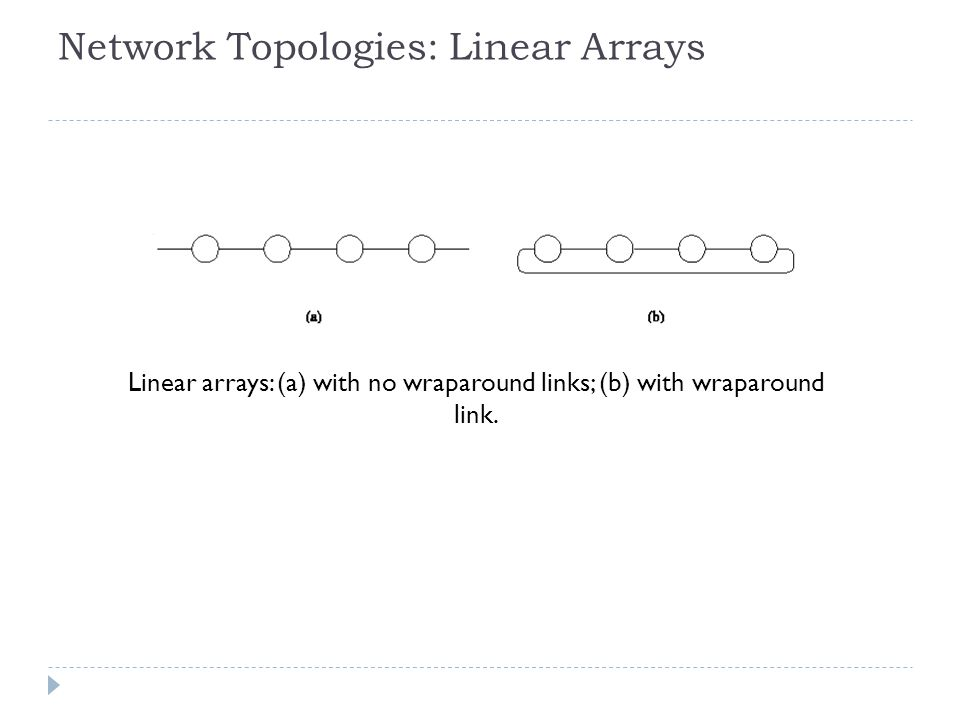 Network Topologies: Linear Arrays