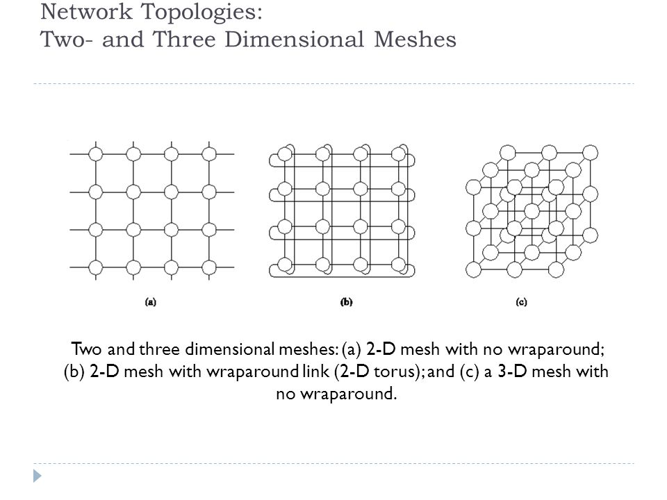 Network Topologies: Two- and Three Dimensional Meshes