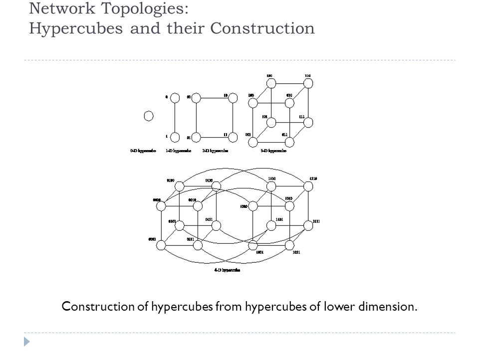 Network Topologies: Hypercubes and their Construction