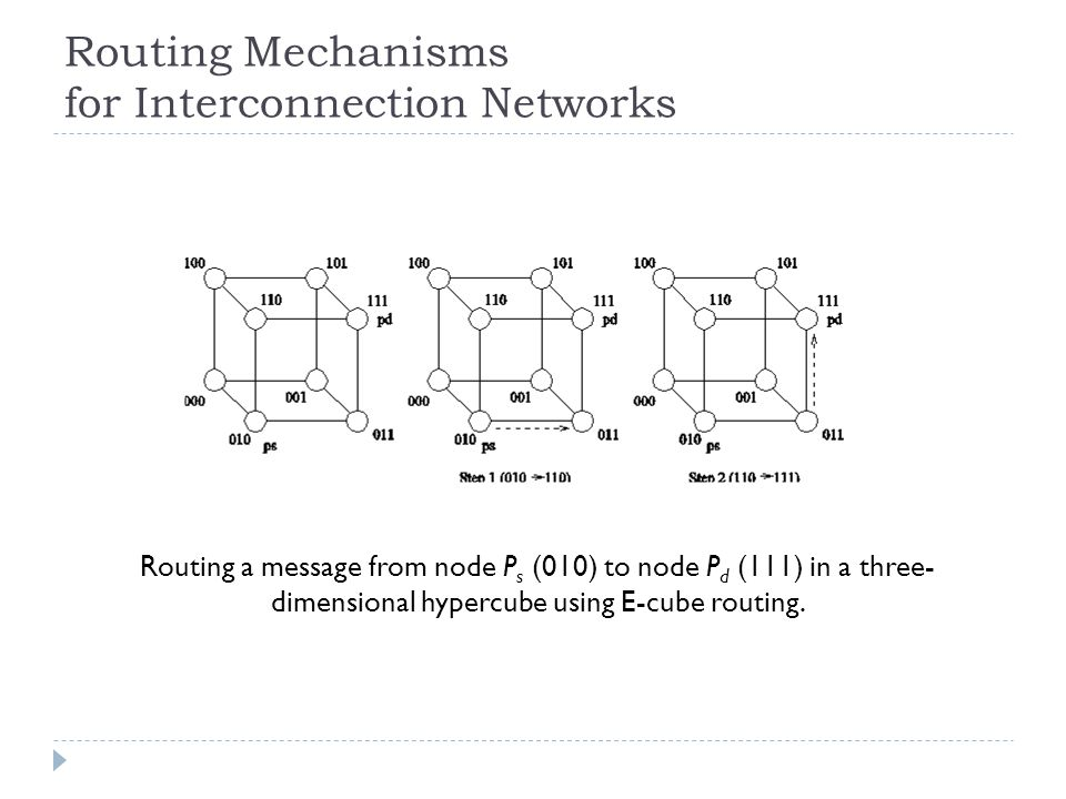 Routing Mechanisms for Interconnection Networks