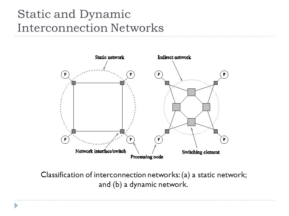 Static and Dynamic Interconnection Networks