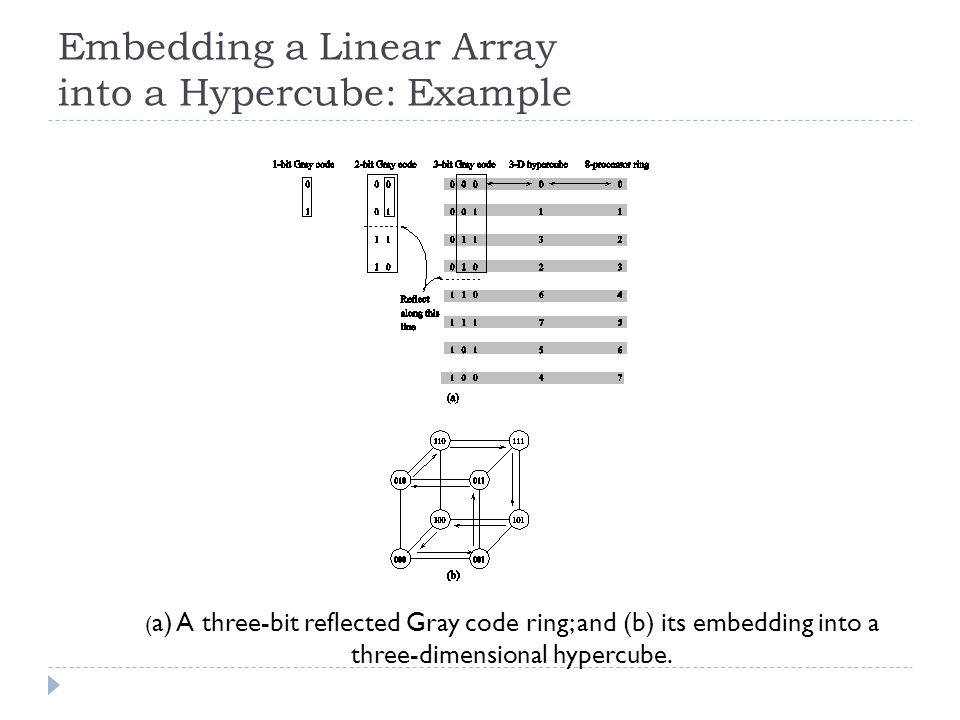 Embedding a Linear Array into a Hypercube: Example