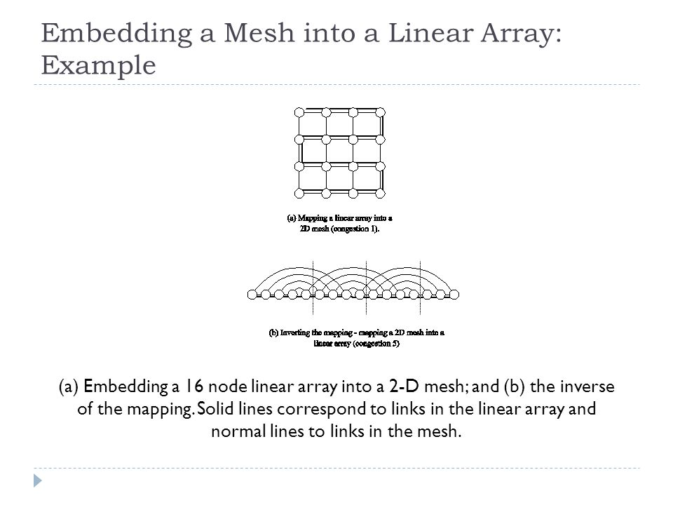 Embedding a Mesh into a Linear Array: Example