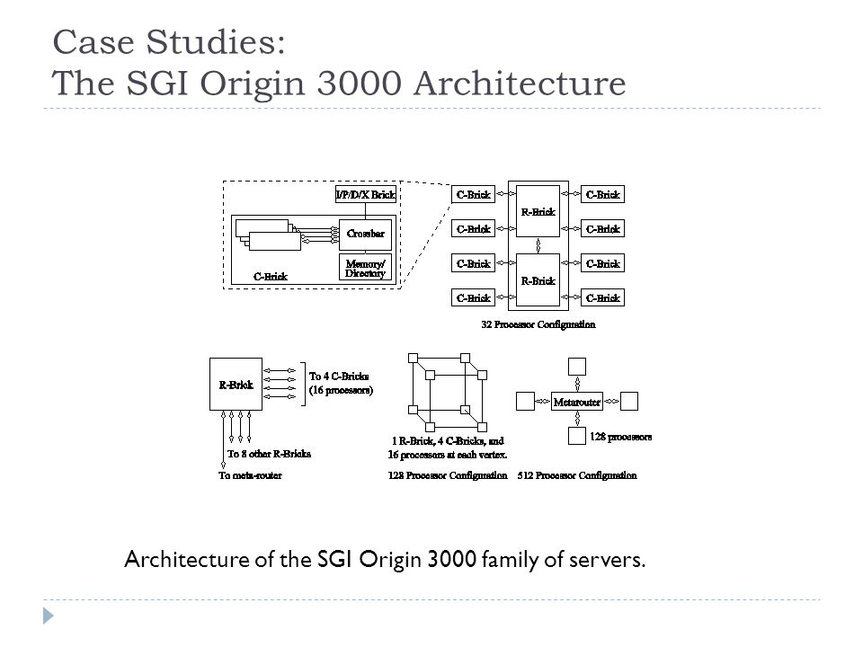 Case Studies: The SGI Origin 3000 Architecture