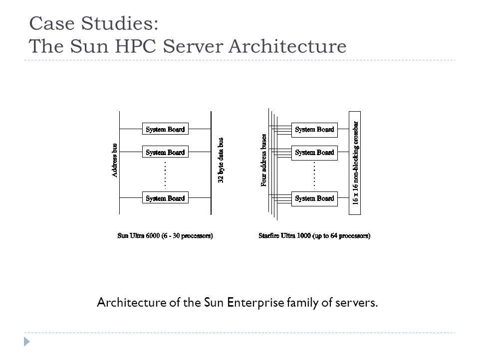 Case Studies: The Sun HPC Server Architecture