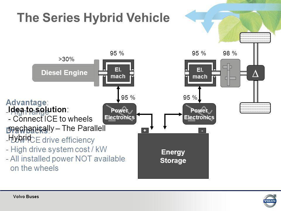 The Series Hybrid Vehicle