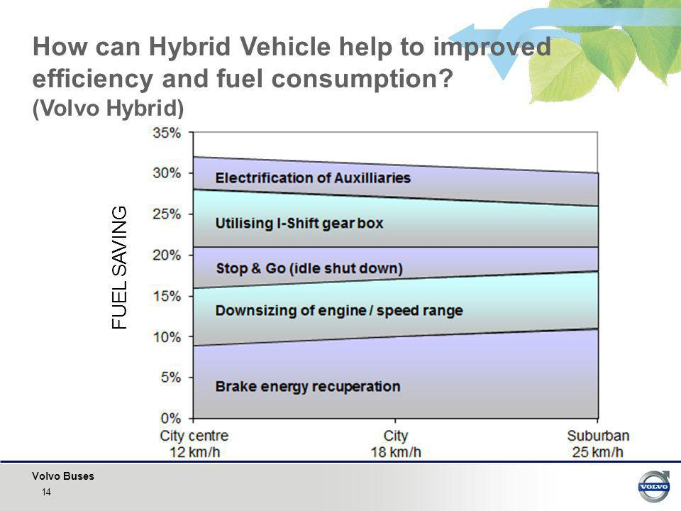 How can Hybrid Vehicle help to improved efficiency and fuel consumption (Volvo Hybrid)
