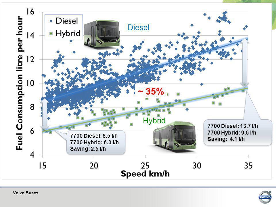 ~ 35% Diesel Hybrid 7700 Diesel: 13.7 l/h 7700 Hybrid: 9.6 l/h