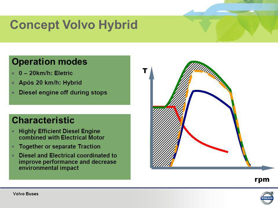 Concept Volvo Hybrid Operation modes Characteristic T rpm