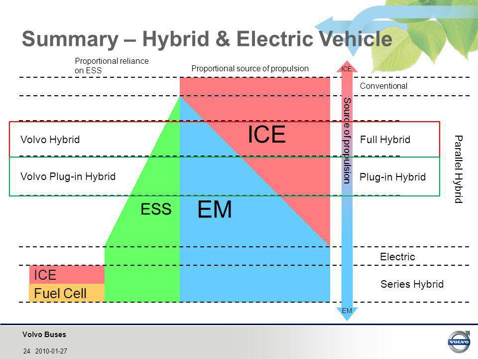 Summary – Hybrid & Electric Vehicle