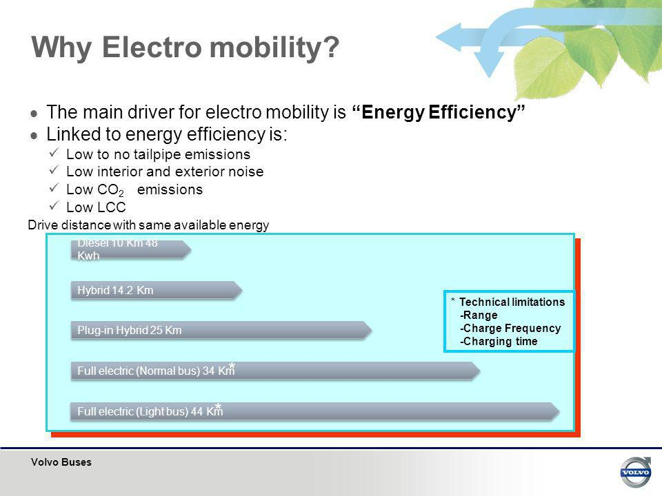 Drive distance with same available energy