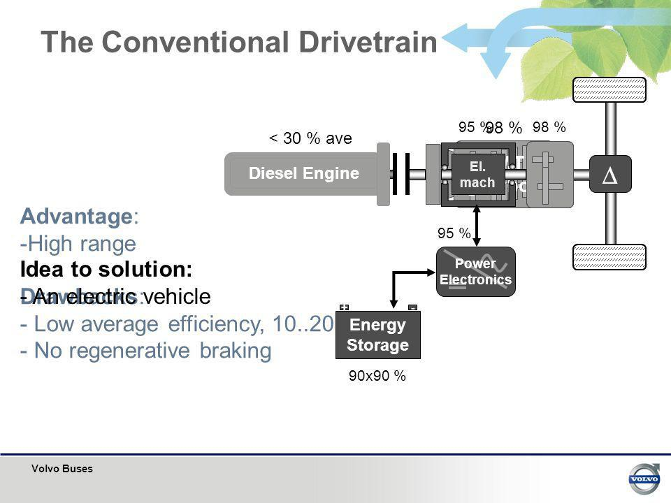 The Conventional Drivetrain