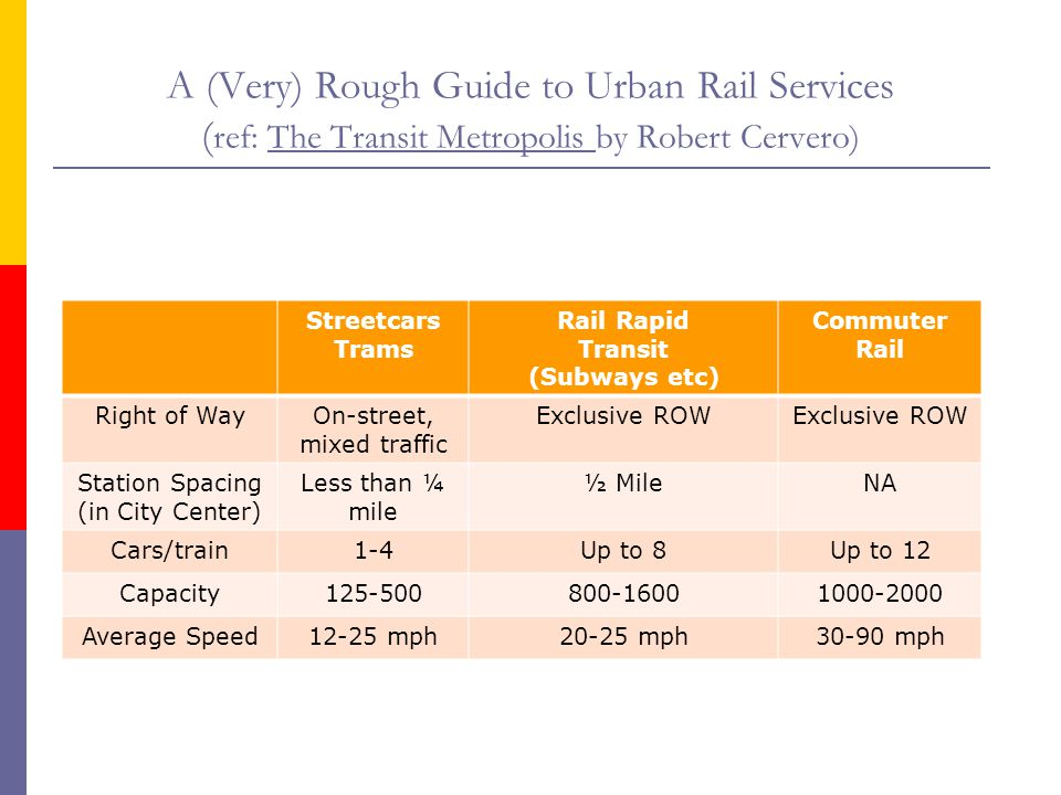 A (Very) Rough Guide to Urban Rail Services (ref: The Transit Metropolis by Robert Cervero)