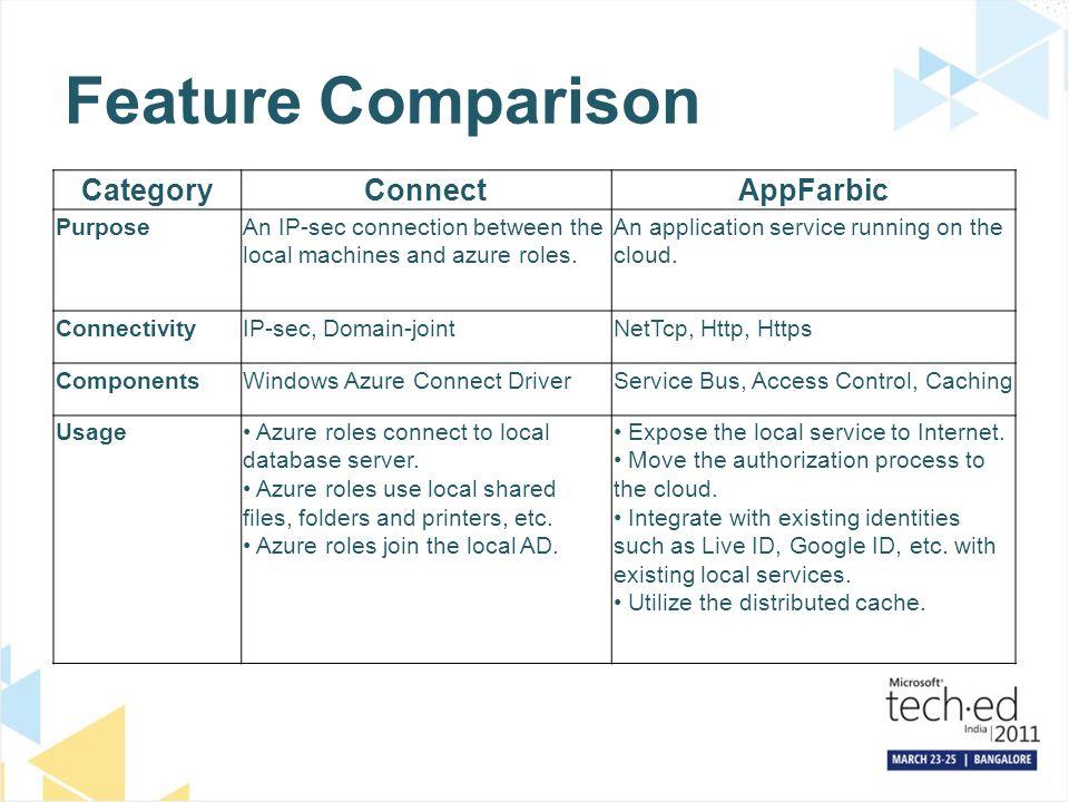 Feature Comparison Category Connect AppFarbic Purpose