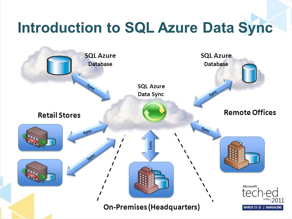 Introduction to SQL Azure Data Sync