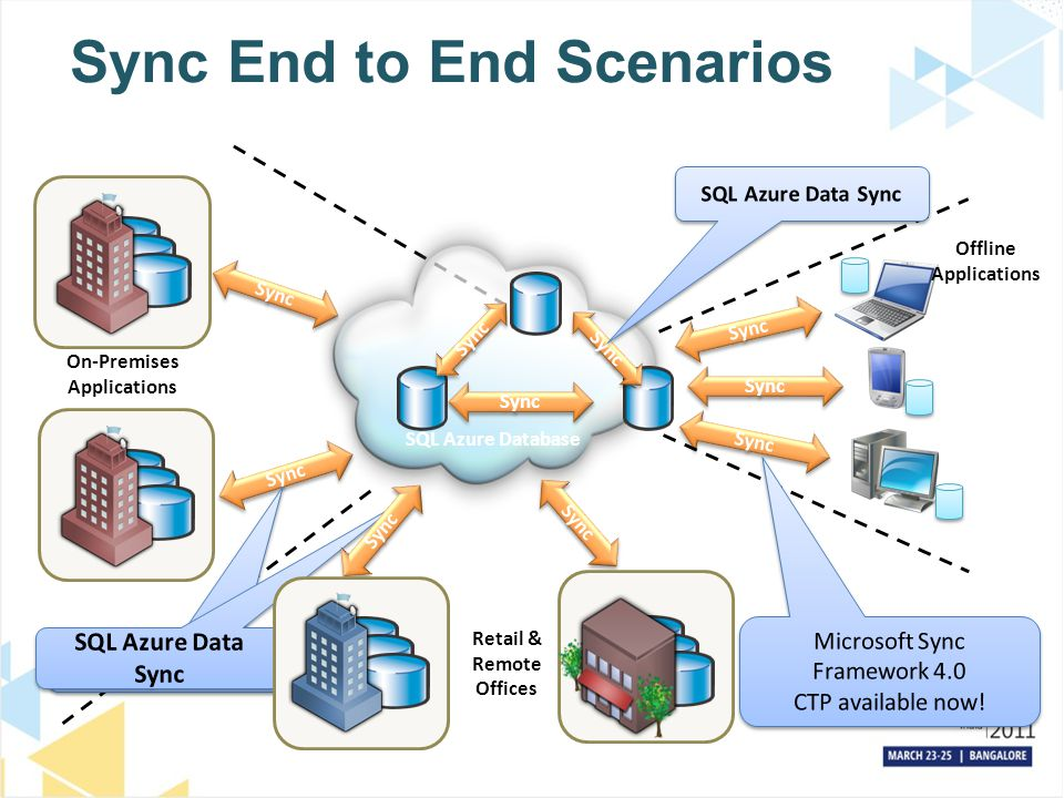 Sync End to End Scenarios