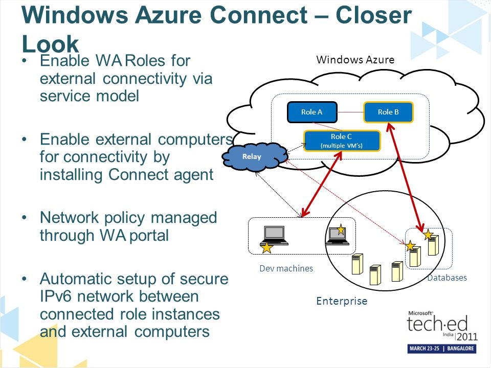 Windows Azure Connect – Closer Look