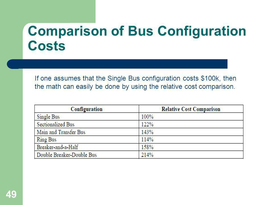 Comparison of Bus Configuration Costs