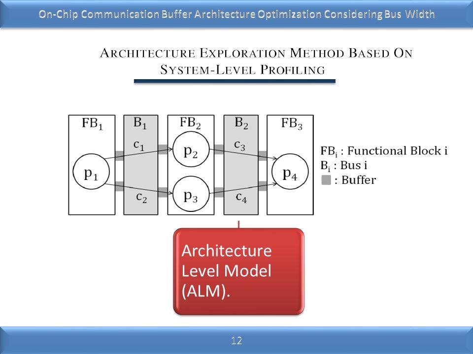 Architecture Level Model (ALM).