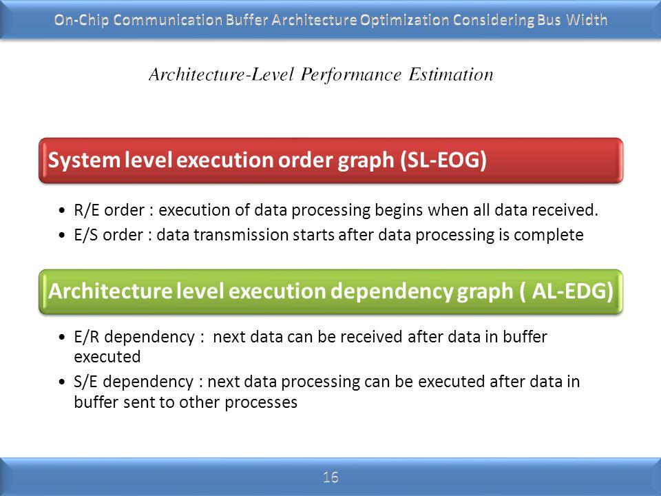 System level execution order graph (SL-EOG)