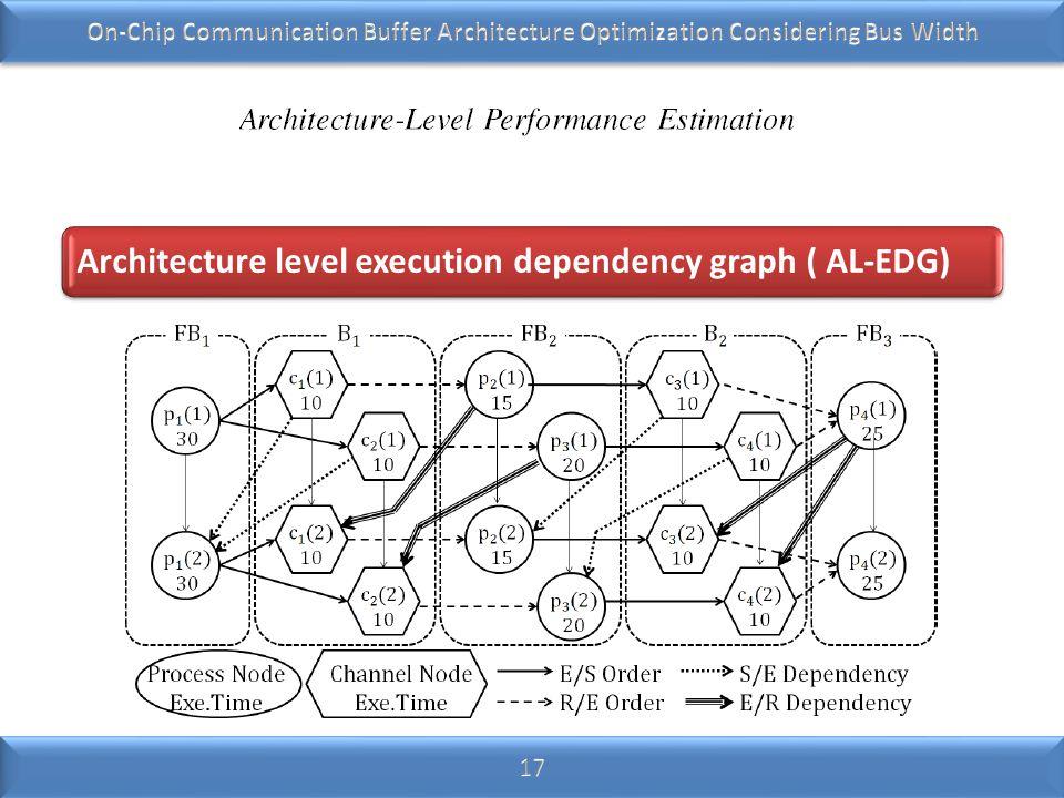 Architecture level execution dependency graph ( AL-EDG)
