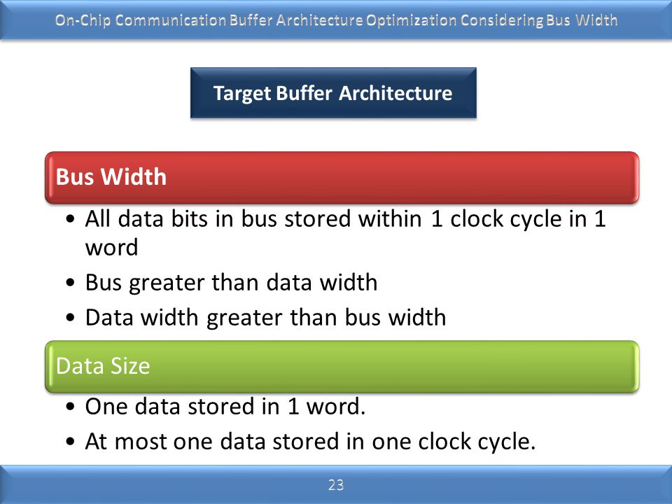 Target Buffer Architecture