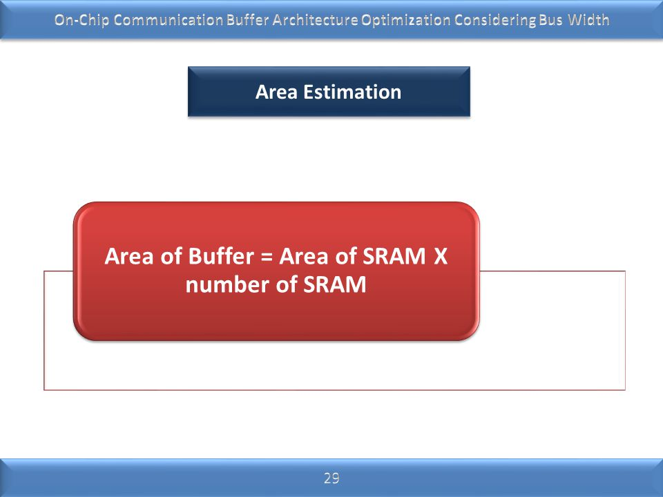 Area of Buffer = Area of SRAM X number of SRAM