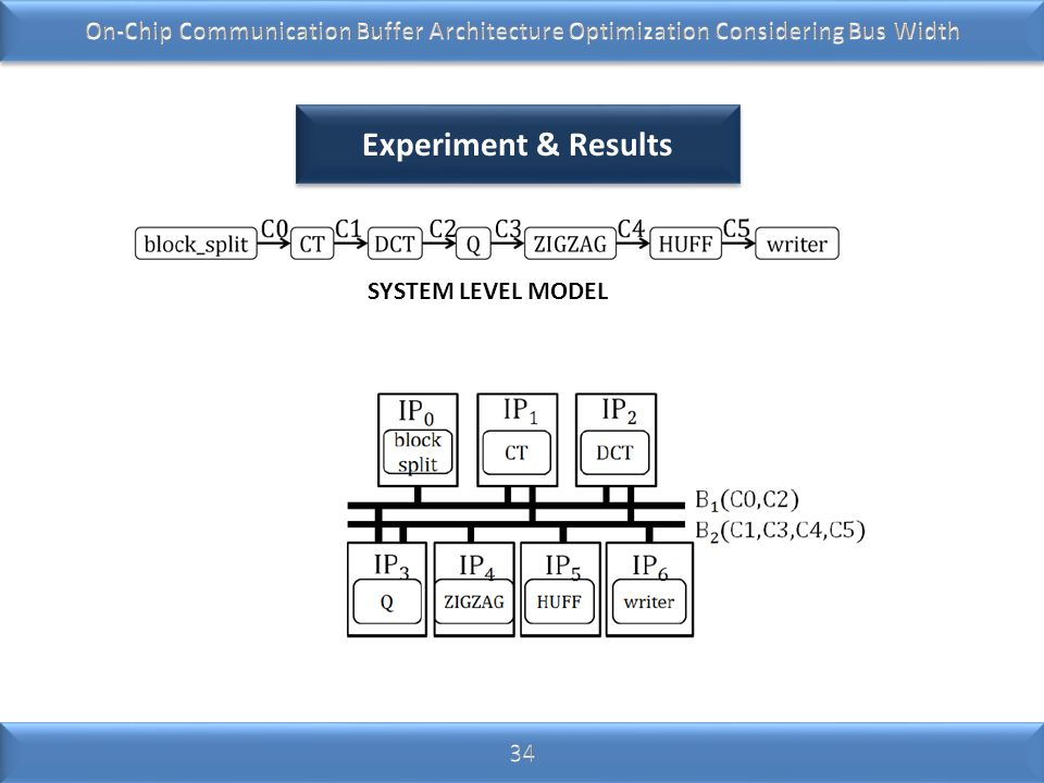 On-Chip Communication Buffer Architecture Optimization Considering Bus Width