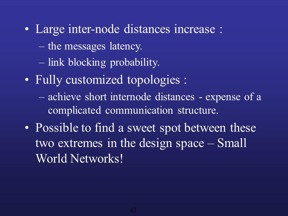 Large inter-node distances increase :