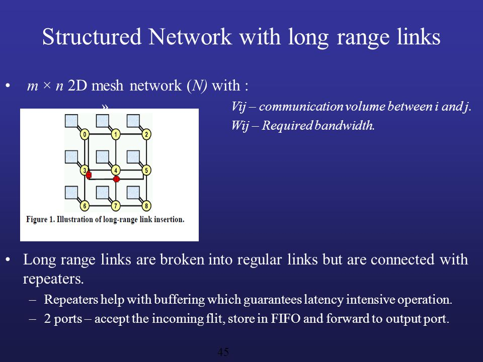 Structured Network with long range links