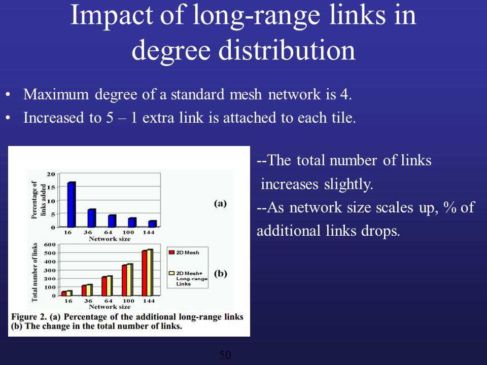 Impact of long-range links in degree distribution