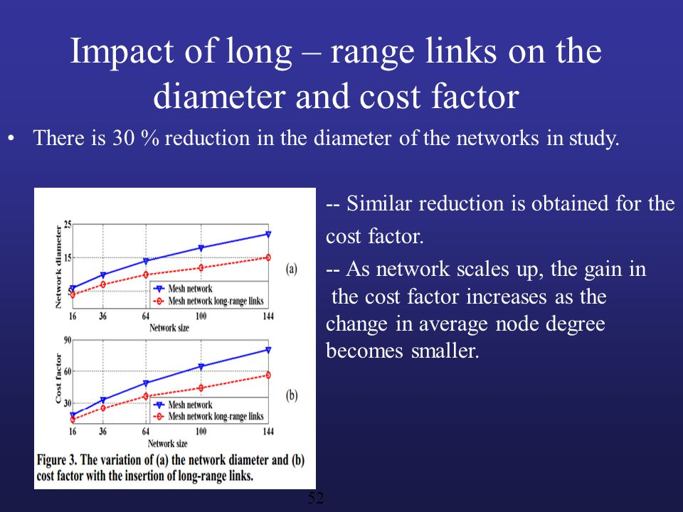 Impact of long – range links on the diameter and cost factor