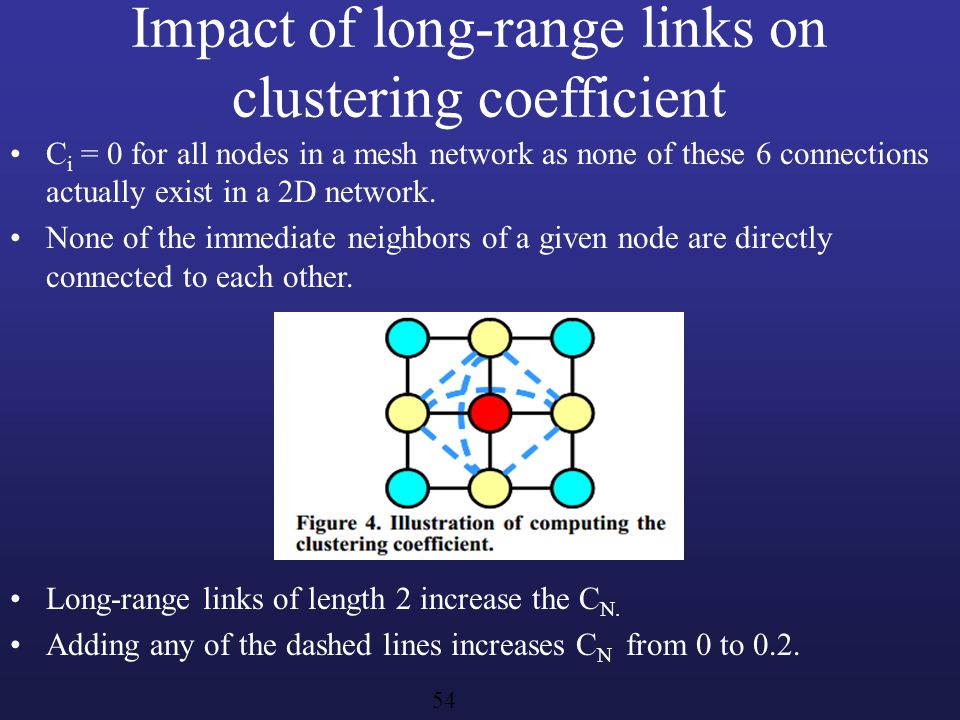 Impact of long-range links on clustering coefficient