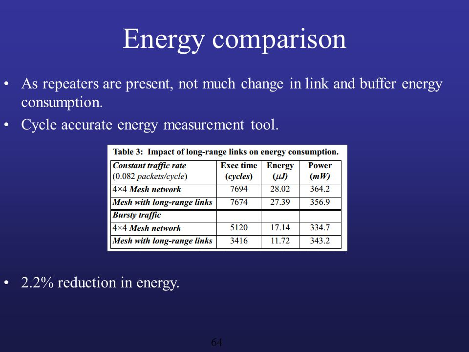 Energy comparison As repeaters are present, not much change in link and buffer energy consumption. Cycle accurate energy measurement tool.