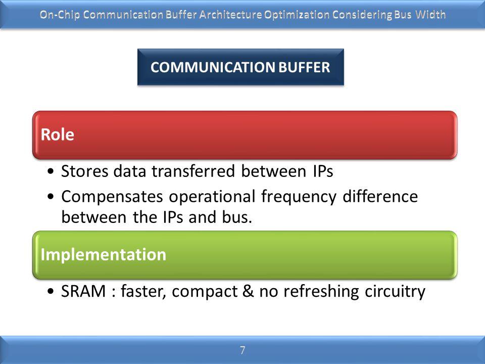 Stores data transferred between IPs