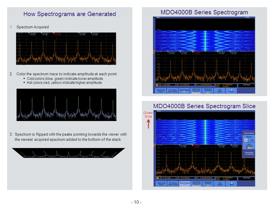 MDO4000B Series Spectrogram How Spectrograms are Generated