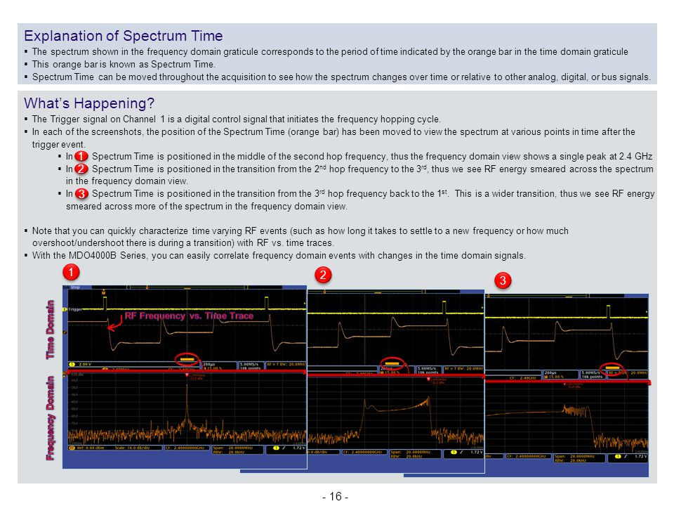 Explanation of Spectrum Time
