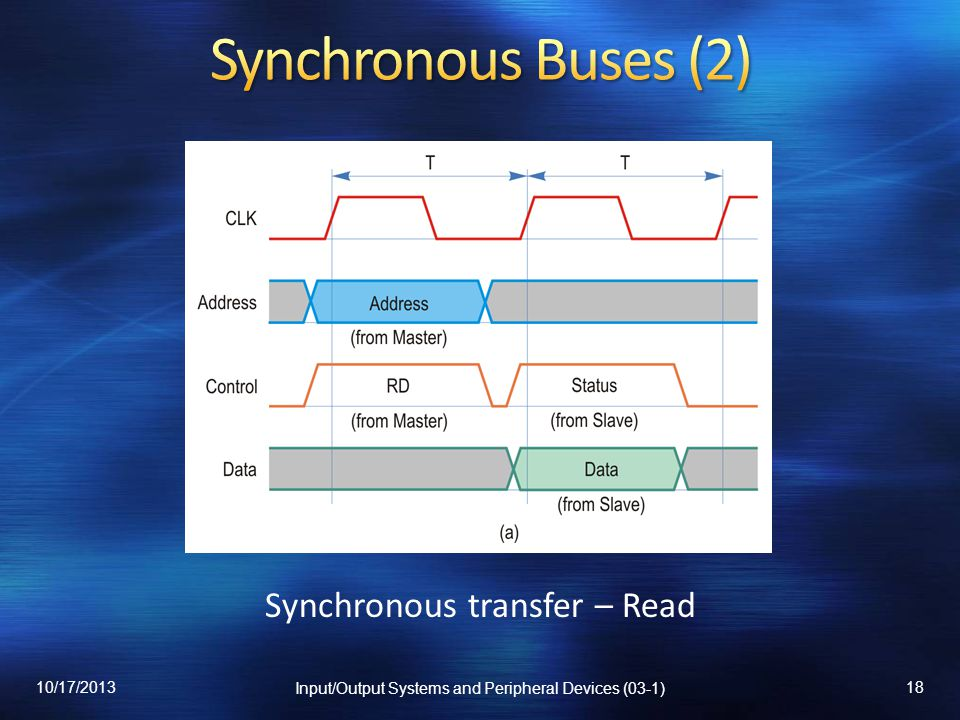 Synchronous Buses (2) Synchronous transfer – Read 10/17/2013
