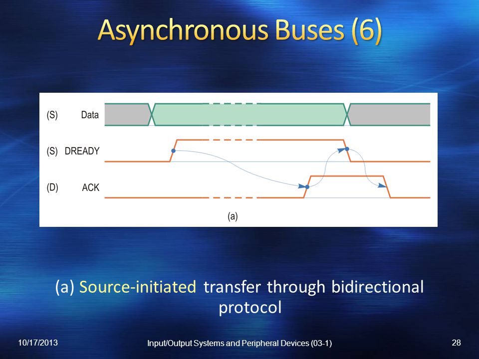 Asynchronous Buses (6) (a) Source-initiated transfer through bidirectional protocol.