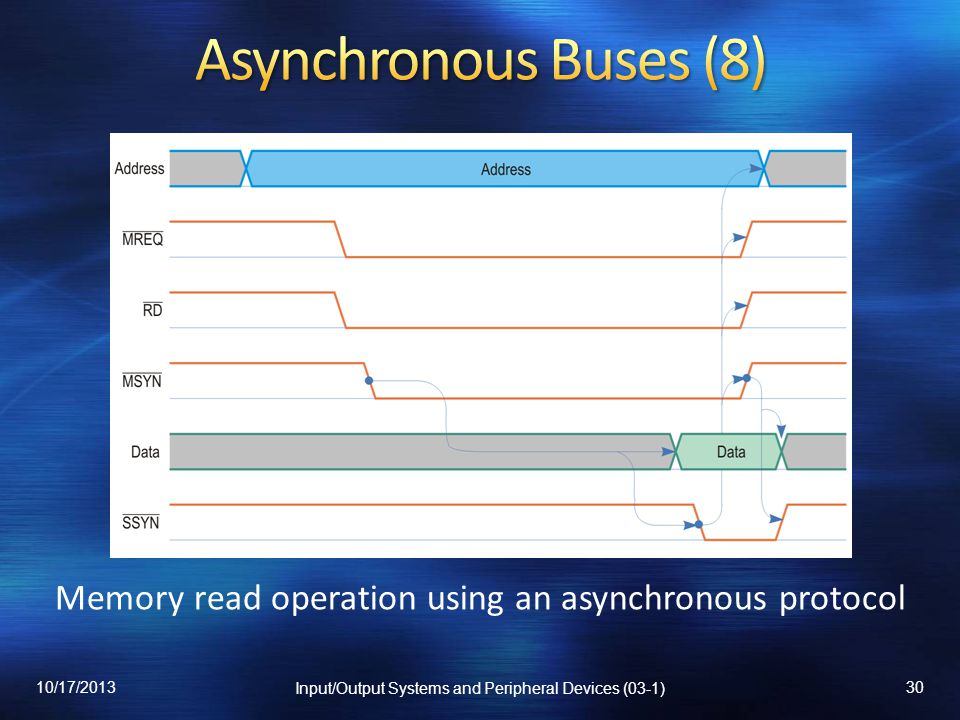 Asynchronous Buses (8) Memory read operation using an asynchronous protocol.