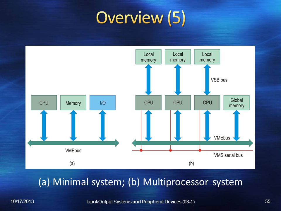 Overview (5) (a) Minimal system; (b) Multiprocessor system 10/17/2013