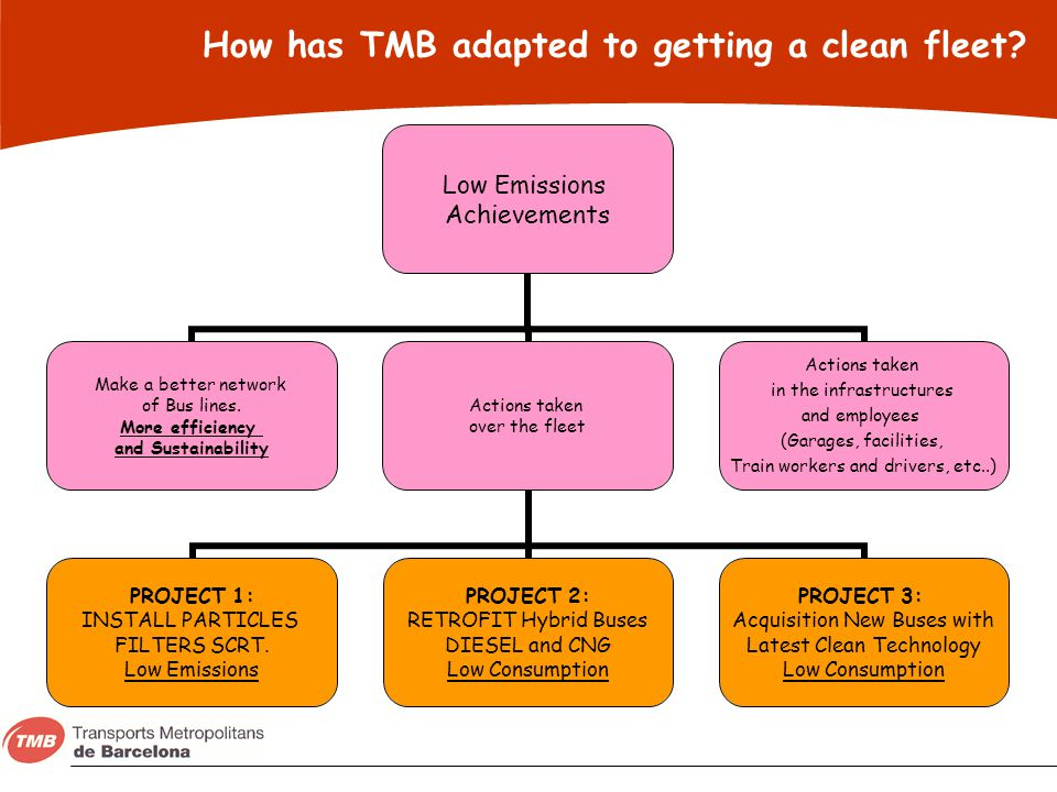 How has TMB adapted to getting a clean fleet