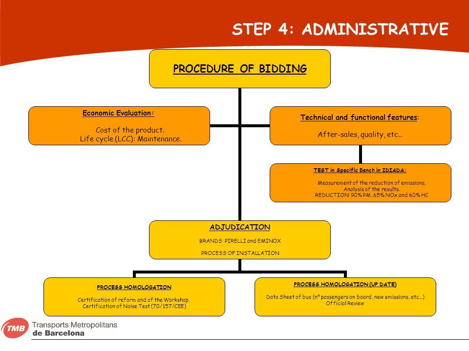 STEP 4: ADMINISTRATIVE