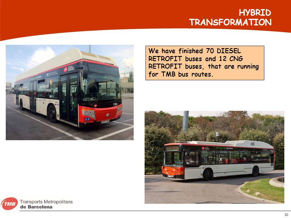 HYBRID TRANSFORMATION