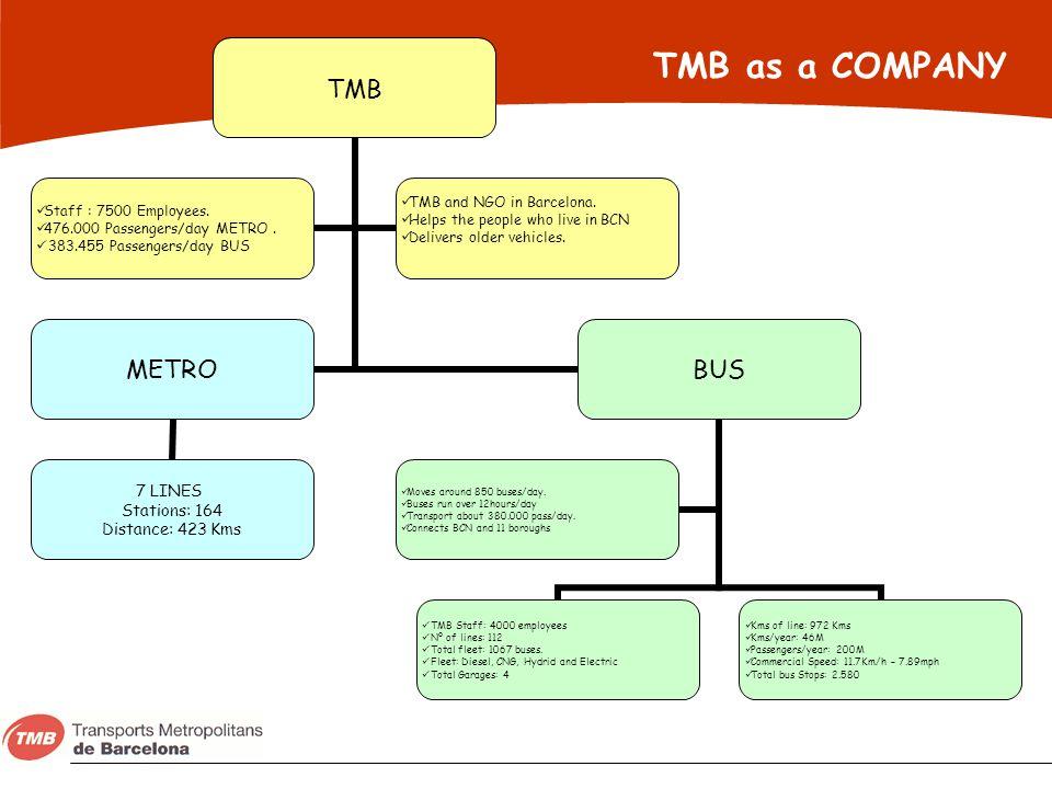 TMB as a COMPANY