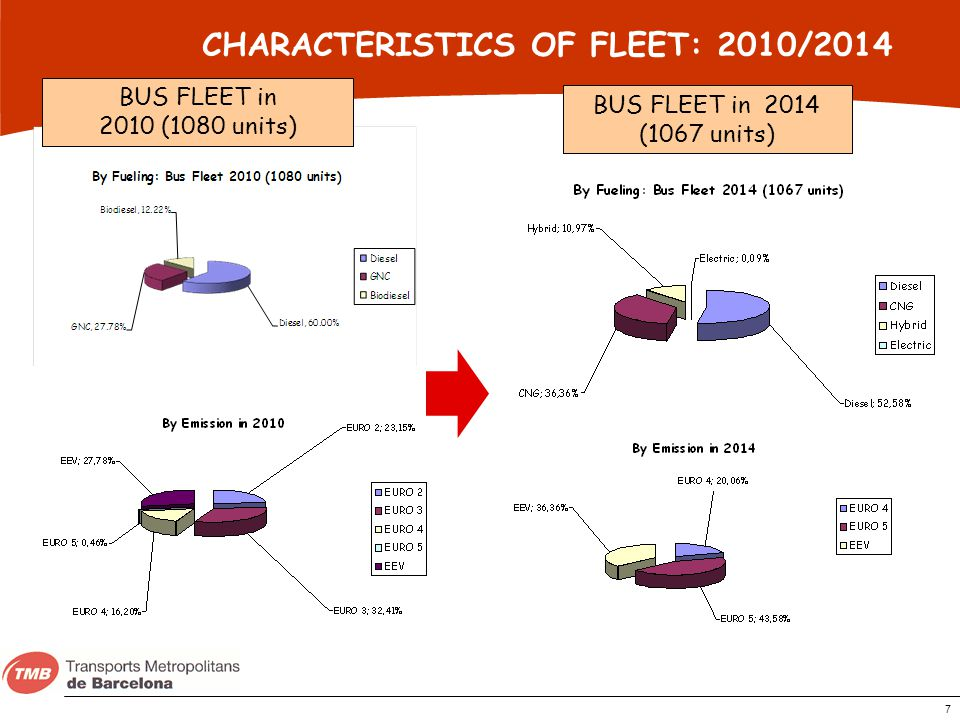 CHARACTERISTICS OF FLEET: 2010/2014