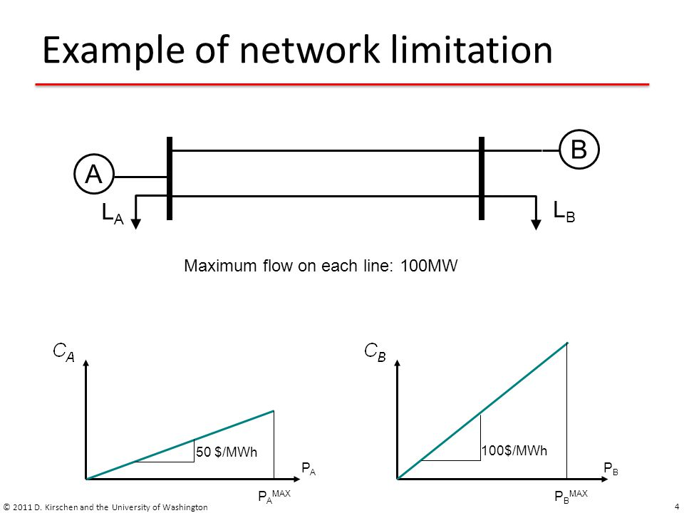 Example of network limitation